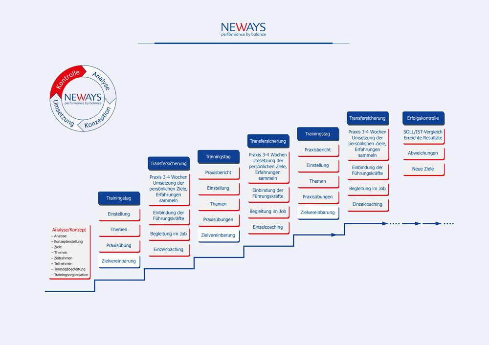Neways-Treppendiagramm